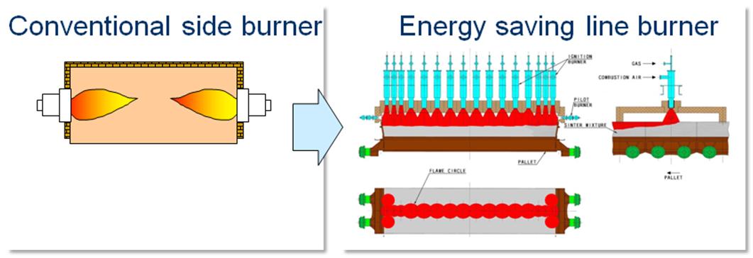Sinter Plant Energy Saving Ignition Furnace Steel Plantech