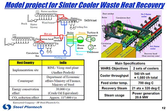 Sinter Plant Cooler Waste Heat Recovery System Whrs