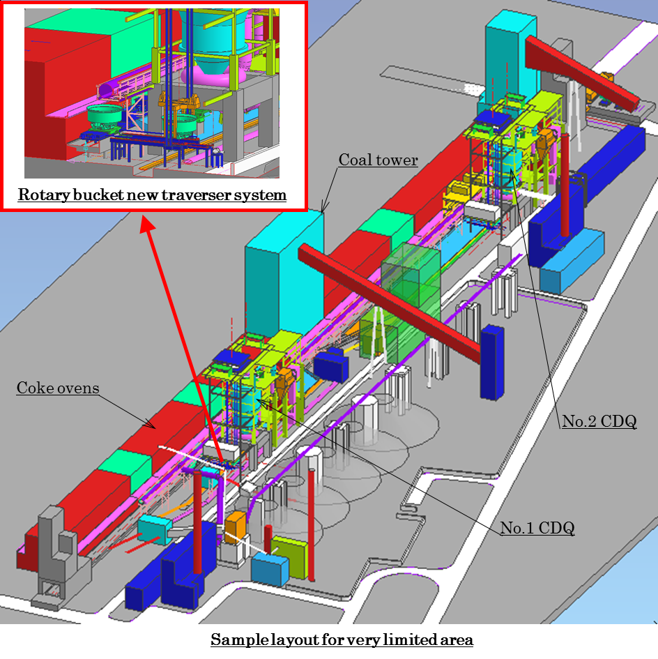 Coke Dry Quenching Cdq Steel Plantech Power Plant Diagram Ppt Customization