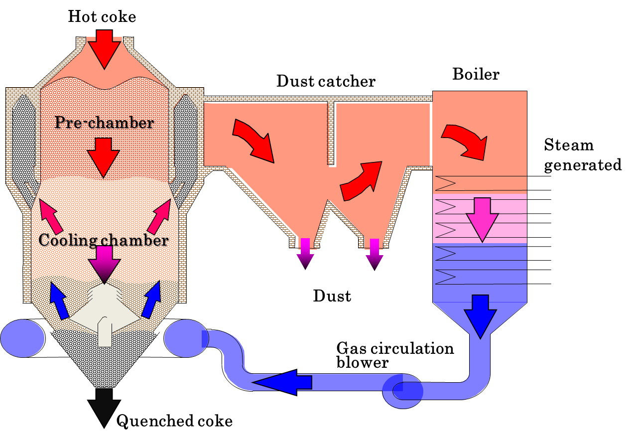 Coke Dry Quenching Cdq Steel Plantech Power Plant Diagram Ppt Solutions