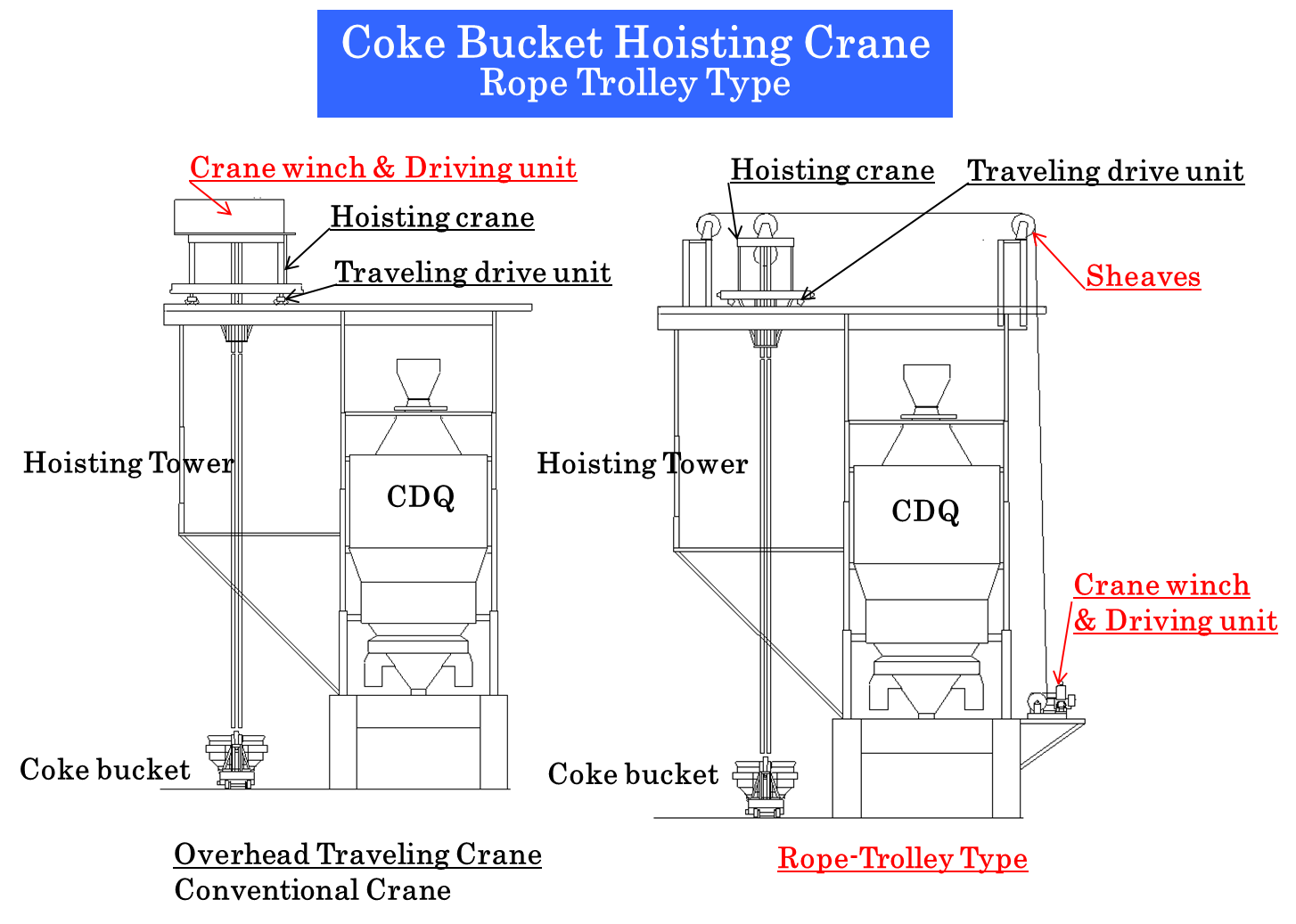 Coke Dry Quenching Cdq Steel Plantech Power Plant Equipment Layout As Our Rope Trolley Type Bucket Hoisting Crane Has Its Winch On The Position Near Ground Level Weight Of Upper Part A Structure Can