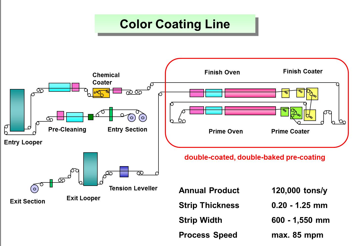 color coating line ccl steel plantech
