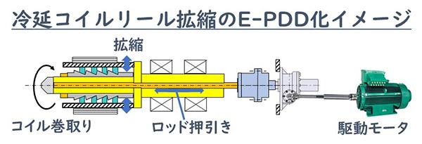 冷延コイルリール拡縮のE-PDD化イメージ
