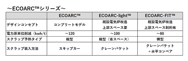 ECOARC比較表HP
