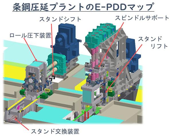 条鋼圧延プラントのE-PDDマップ(HP)
