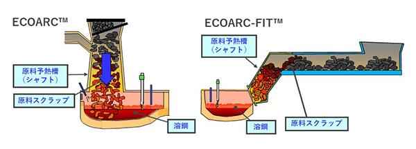 ECOARC&ECOARC-FIT(HP用)